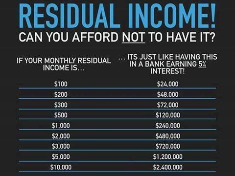residual income can you afford not to have future success nwm